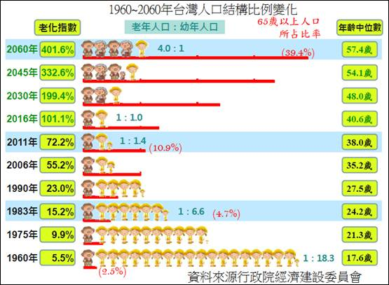 「台灣人口金字塔」的圖片搜尋結果