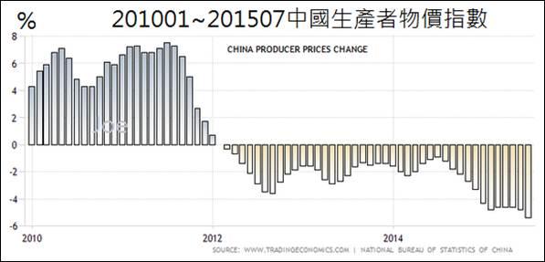 201001~201507中國生產者物價指數