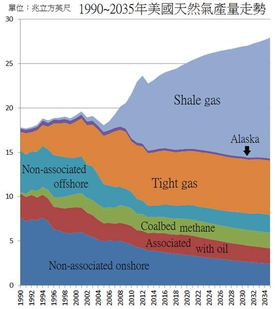 资料来源:美国能源局