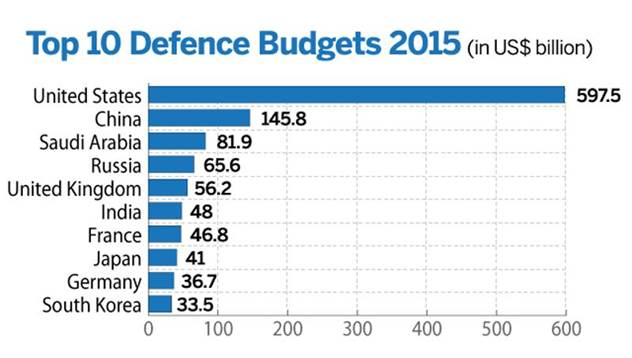 'Largest military budgets in the world, 2015 ' by notsocourageous in dataisbeautiful