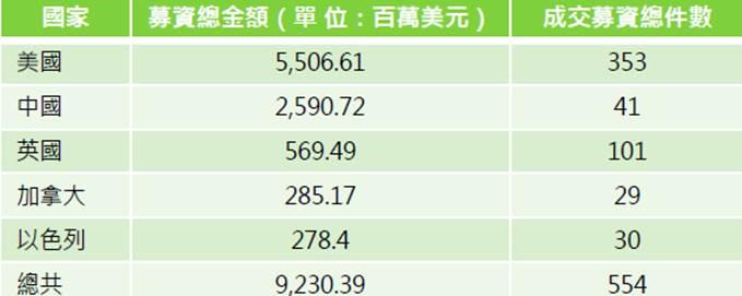 全球人工智能新创的技术募资金额与件数,中国是创投最感兴
